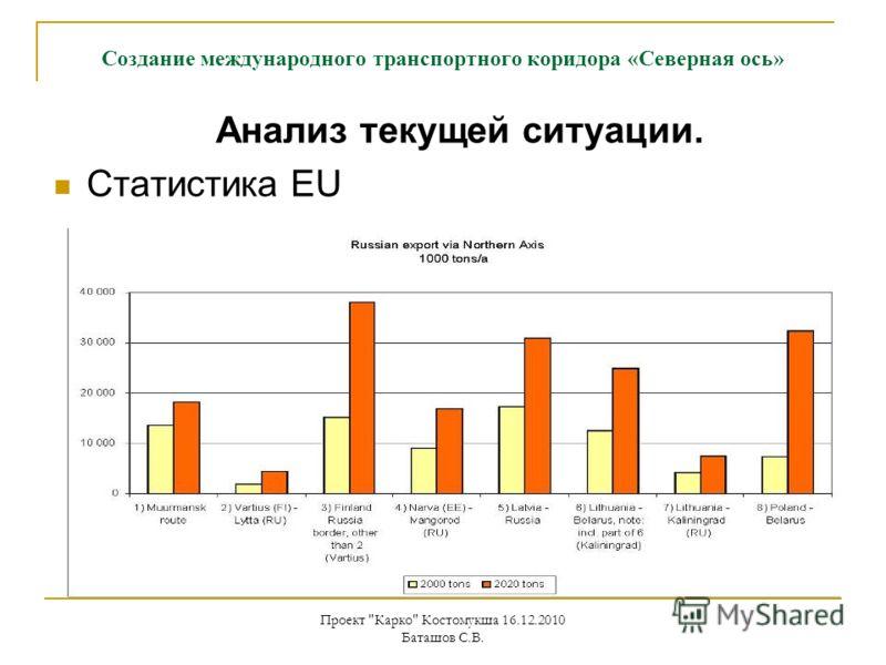 Проект Карко Костомукша 16.12.2010 Баташов С.В. Анализ текущей ситуации. Статистика EU Создание международного транспортного коридора «Северная ось»