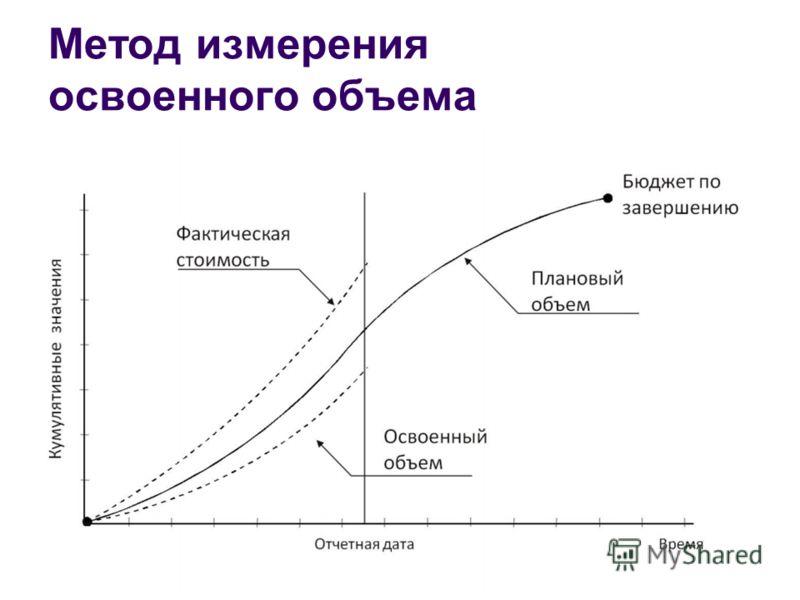Метод измерения освоенного объема