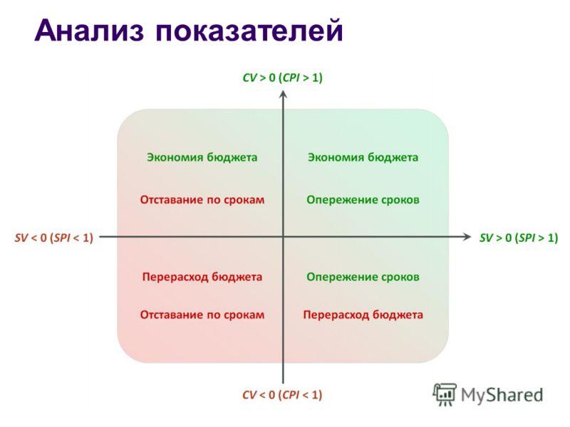 Анализ показателей