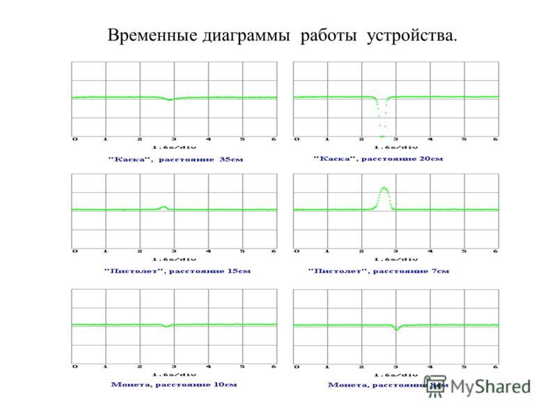 Временные диаграммы работы устройства.