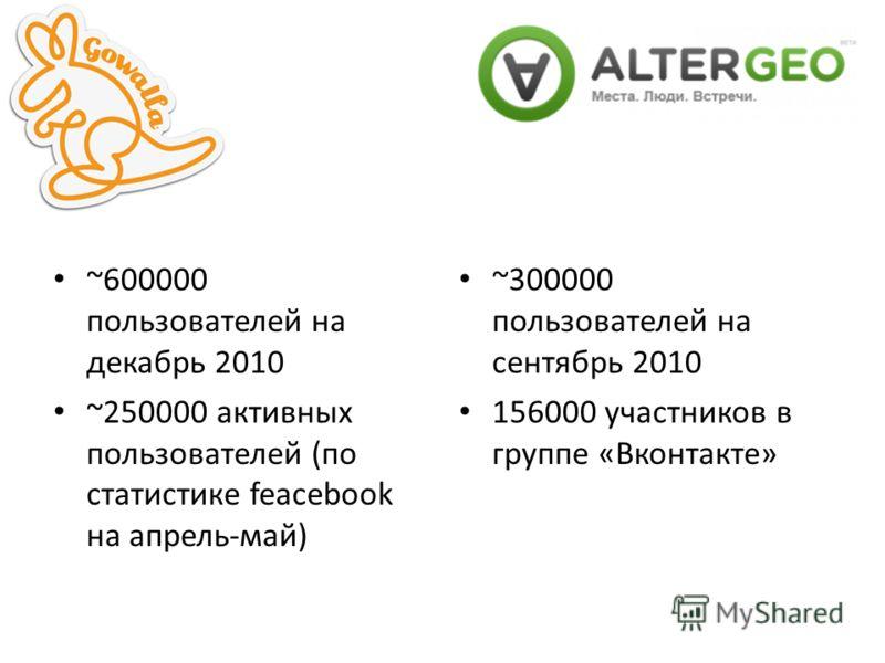 ~600000 пользователей на декабрь 2010 ~250000 активных пользователей (по статистике feacebook на апрель-май) ~300000 пользователей на сентябрь 2010 156000 участников в группе «Вконтакте»