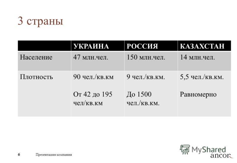 3 страны УКРАИНАРОССИЯКАЗАХСТАН Население47 млн.чел.150 млн.чел.14 млн.чел. Плотность90 чел./кв.км От 42 до 195 чел/кв.км 9 чел./кв.км. До 1500 чел./кв.км. 5,5 чел./кв.км. Равномерно 6 Презентация компании