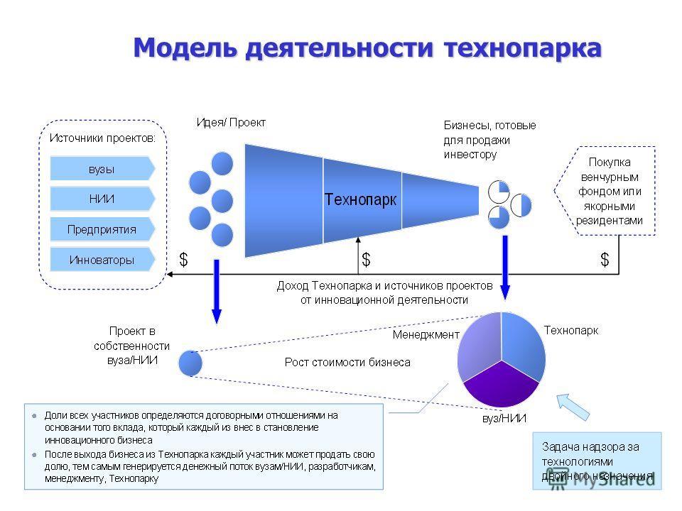 13 Модель деятельности технопарка