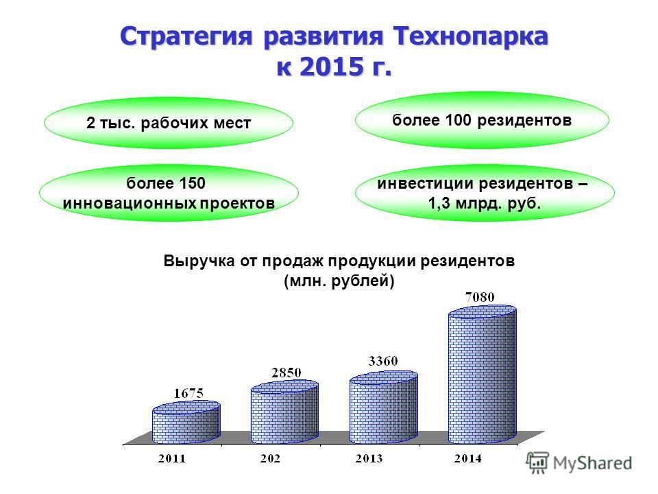 15 Стратегия развития Технопарка к 2015 г. 2 тыс. рабочих мест Выручка от продаж продукции резидентов (млн. рублей) более 100 резидентов инвестиции резидентов – 1,3 млрд. руб. более 150 инновационных проектов
