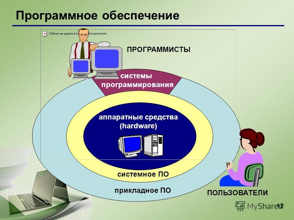 12 Программное обеспечение аппаратные средства (hardware) системное ПО прикладное ПО системы программирования ПОЛЬЗОВАТЕЛИ ПРОГРАММИСТЫ
