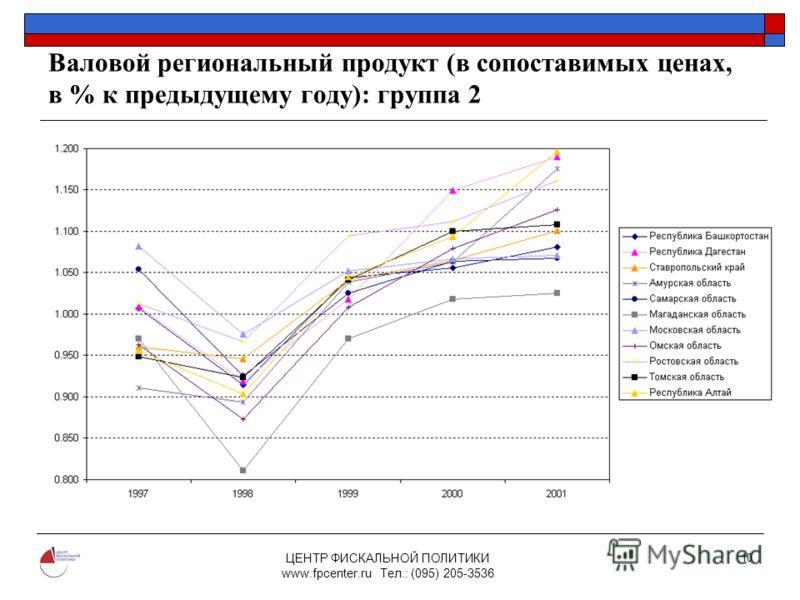 ЦЕНТР ФИСКАЛЬНОЙ ПОЛИТИКИ www.fpcenter.ru Тел.: (095) 205-3536 10 Валовой региональный продукт (в сопоставимых ценах, в % к предыдущему году): группа 2