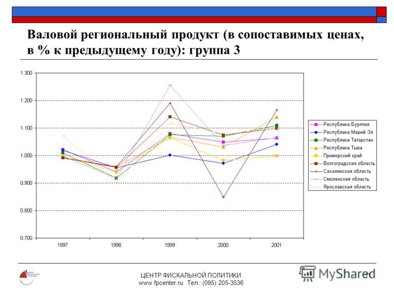 ЦЕНТР ФИСКАЛЬНОЙ ПОЛИТИКИ www.fpcenter.ru Тел.: (095) 205-3536 11 Валовой региональный продукт (в сопоставимых ценах, в % к предыдущему году): группа 3