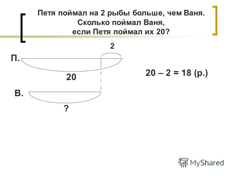 П. В. 20 2 ? 20 – 2 = 18 (р.) Петя поймал на 2 рыбы больше, чем Ваня. Сколько поймал Ваня, если Петя поймал их 20?