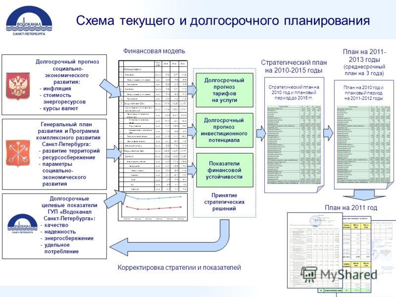 Схема текущего и долгосрочного планирования Генеральный план развития и Программа комплексного развития Санкт-Петербурга: -развитие территорий -ресурсосбережение -параметры социально- экономического развития Долгосрочный прогноз социально- экономичес