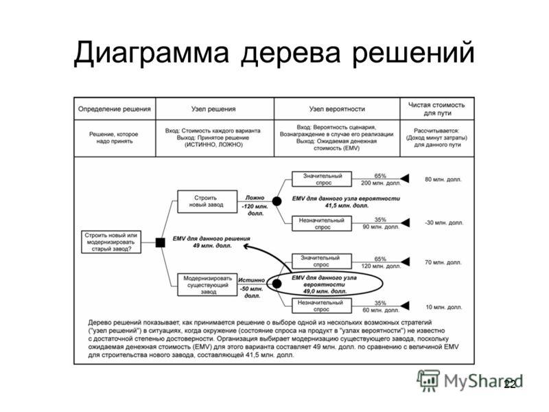 22 Диаграмма дерева решений