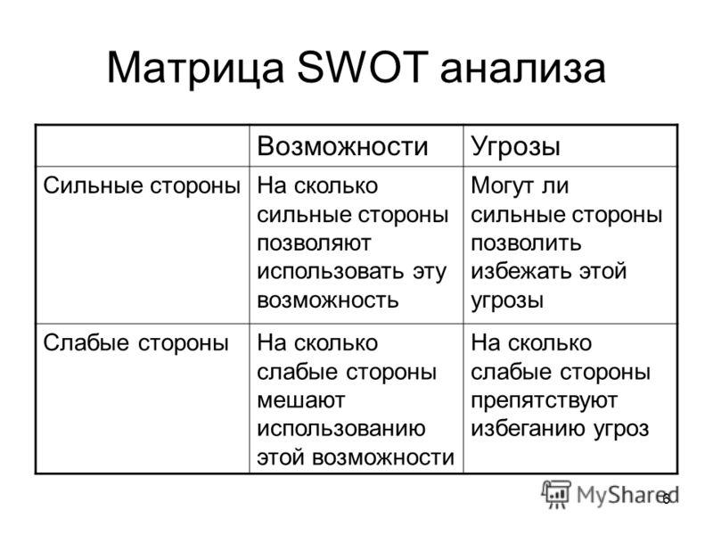 6 Матрица SWOT анализа ВозможностиУгрозы Сильные стороныНа сколько сильные стороны позволяют использовать эту возможность Могут ли сильные стороны позволить избежать этой угрозы Слабые стороныНа сколько слабые стороны мешают использованию этой возмож