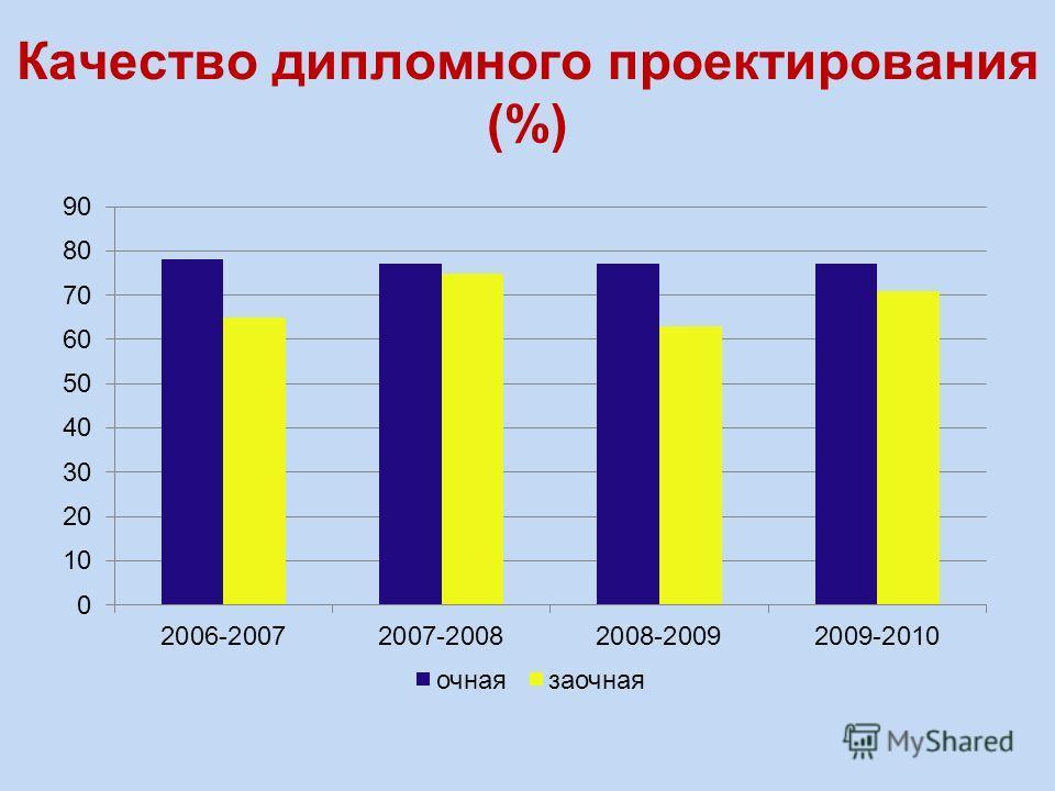 Качество дипломного проектирования (%)