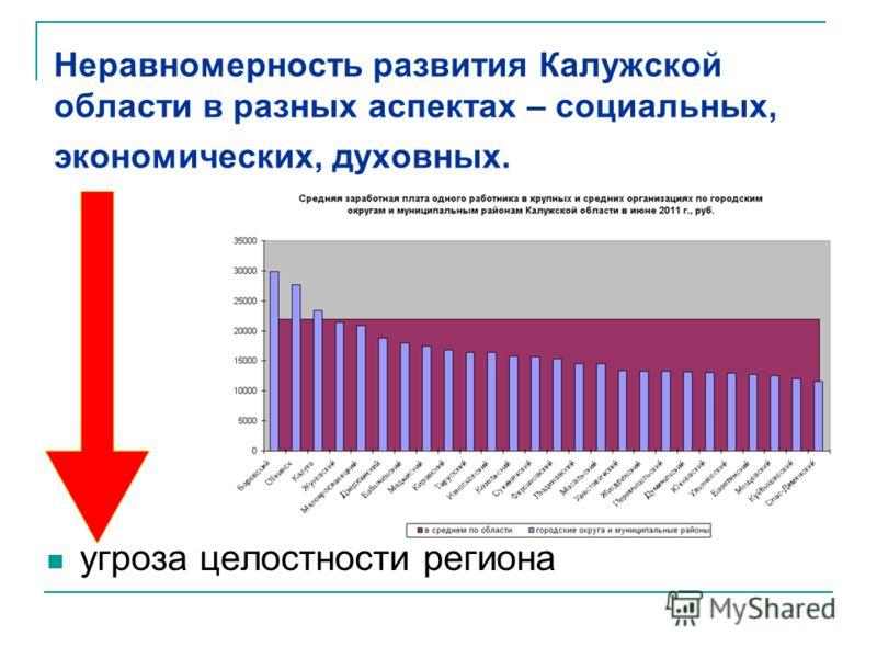Неравномерность развития Калужской области в разных аспектах – социальных, экономических, духовных. угроза целостности региона