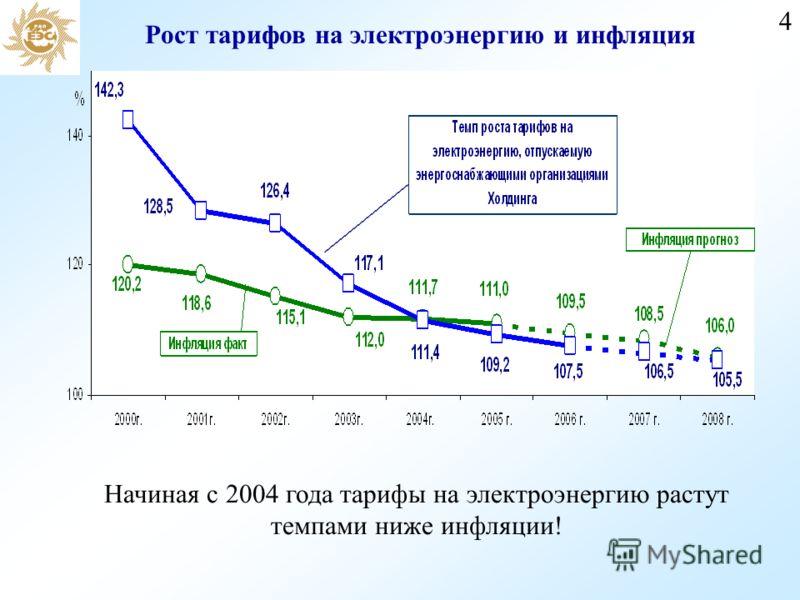 4 Рост тарифов на электроэнергию и инфляция Начиная с 2004 года тарифы на электроэнергию растут темпами ниже инфляции!