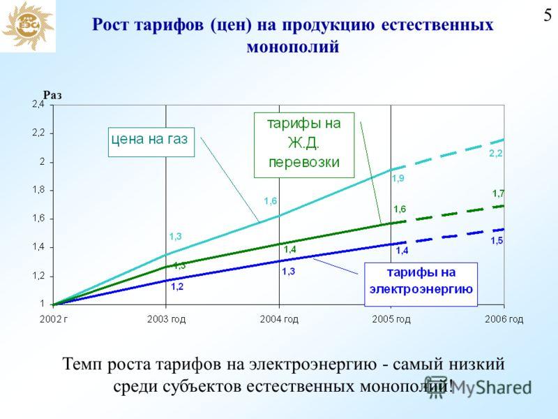 5 Рост тарифов (цен) на продукцию естественных монополий Темп роста тарифов на электроэнергию - самый низкий среди субъектов естественных монополий! Раз