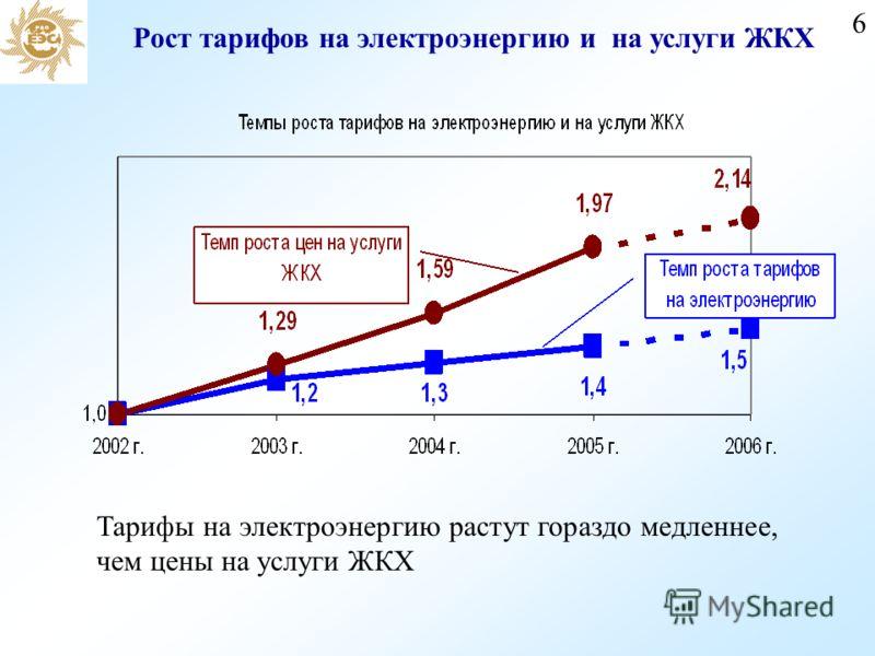 6 Рост тарифов на электроэнергию и на услуги ЖКХ Тарифы на электроэнергию растут гораздо медленнее, чем цены на услуги ЖКХ