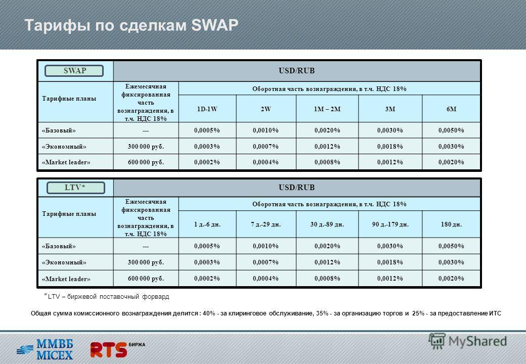 Тарифы по сделкам SWAP Тарифные планы Ежемесячная фиксированная часть вознаграждения, в т.ч. НДС 18% Оборотная часть вознаграждения, в т.ч. НДС 18% 1D-1W2W1M – 2M3M6М «Базовый»---0,0005%0,0010%0,0020%0,0030%0,0050% «Экономный»300 000 руб.0,0003%0,000