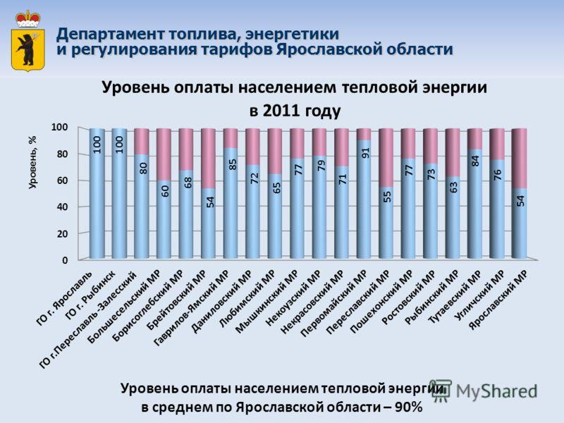 Уровень оплаты населением тепловой энергии в среднем по Ярославской области – 90% Департамент топлива, энергетики и регулирования тарифов Ярославской области