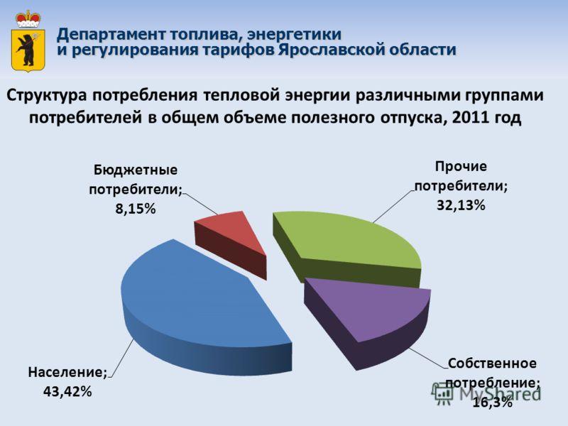 Структура потребления тепловой энергии различными группами потребителей в общем объеме полезного отпуска, 2011 год