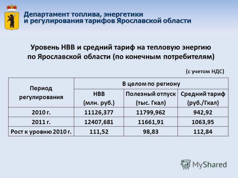 Период регулирования В целом по региону НВВ (млн. руб.) Полезный отпуск (тыс. Гкал) Средний тариф (руб./Гкал) 2010 г.11126,37711799,962942,92 2011 г.12407,68111661,911063,95 Рост к уровню 2010 г.111,5298,83112,84 Уровень НВВ и средний тариф на теплов