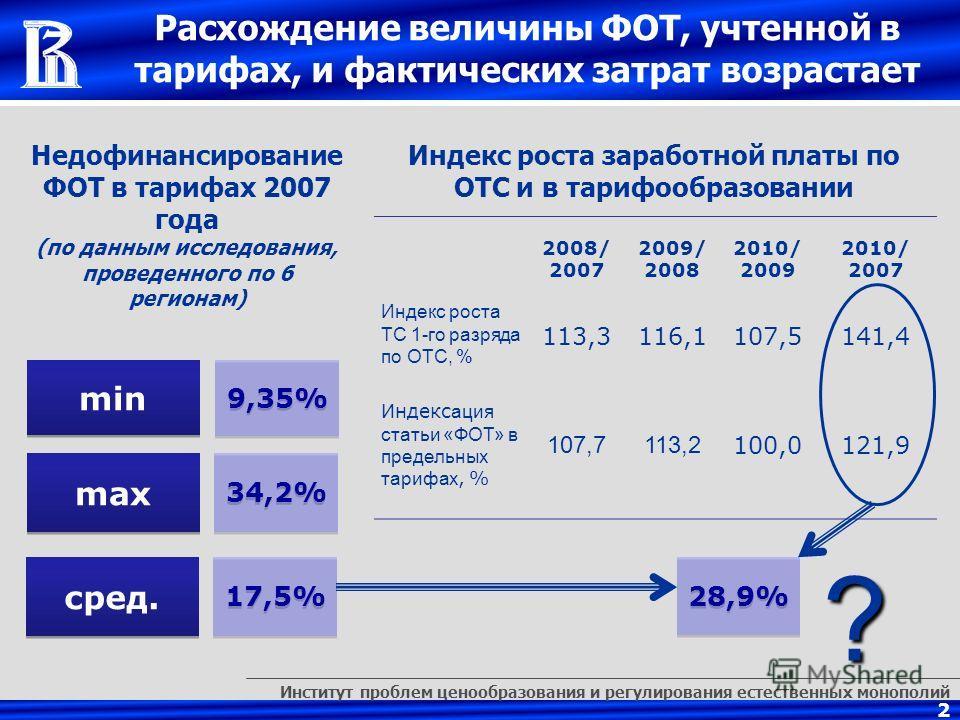 Институт проблем ценообразования и регулирования естественных монополий 2 Расхождение величины ФОТ, учтенной в тарифах, и фактических затрат возрастает 2008/ 2007 2009/ 2008 2010/ 2009 2010/ 2007 Индекс роста ТС 1-го разряда по ОТС, % 113,3116,1107,5