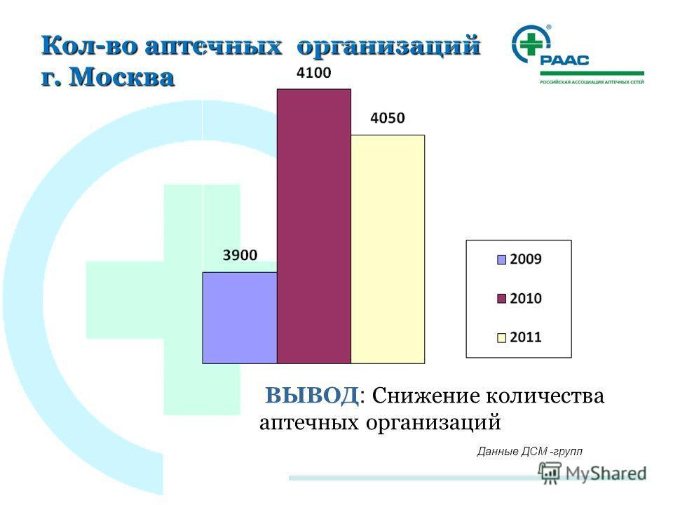 Кол-во аптечных организаций г. Москва Данные ДСМ -групп ВЫВОД : Снижение количества аптечных организаций