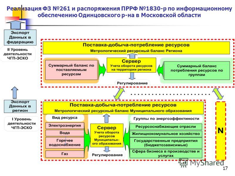 17 Реализация ФЗ 261 и распоряжения ПРРФ 1830-р по информационному обеспечению Одинцовского р-на в Московской области