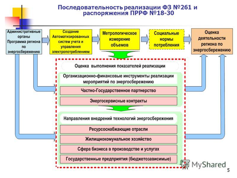 5 Последовательность реализации ФЗ 261 и распоряжения ПРРФ 18-30