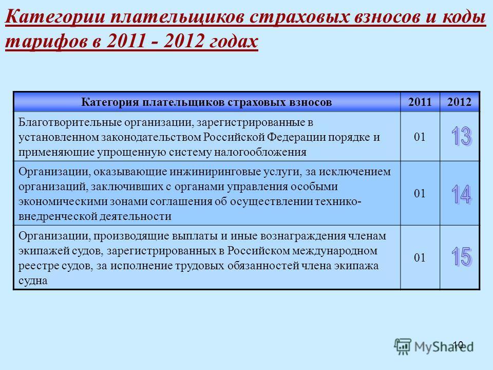 10 Категории плательщиков страховых взносов и коды тарифов в 2011 - 2012 годах Категория плательщиков страховых взносов20112012 Благотворительные организации, зарегистрированные в установленном законодательством Российской Федерации порядке и применя