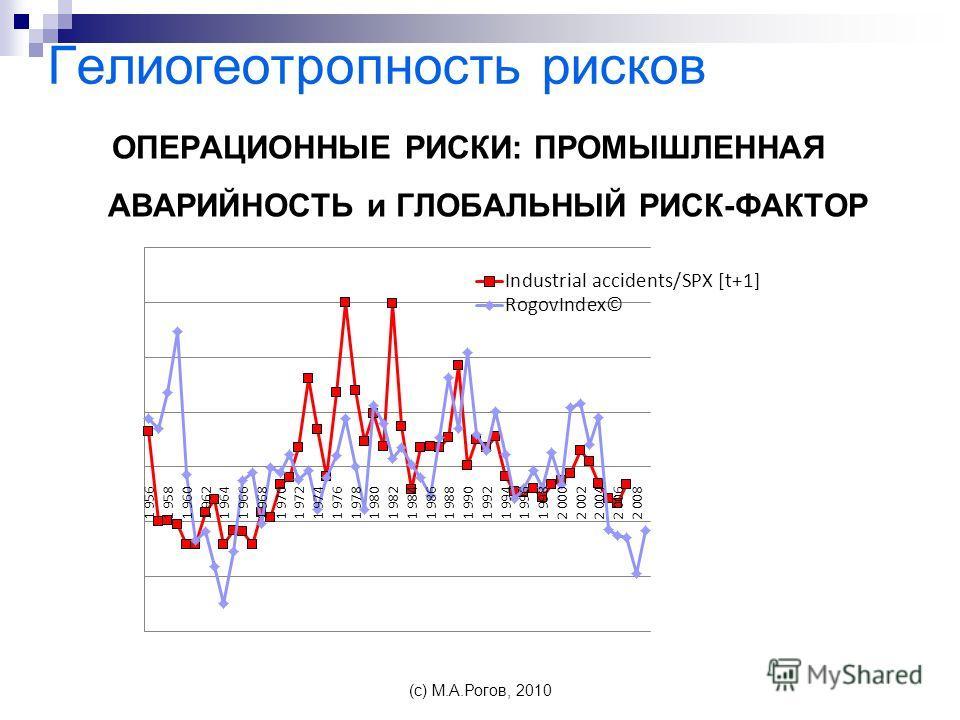 Гелиогеотропность рисков ОПЕРАЦИОННЫЕ РИСКИ: ПРОМЫШЛЕННАЯ АВАРИЙНОСТЬ и ГЛОБАЛЬНЫЙ РИСК-ФАКТОР (c) М.А.Рогов, 2010