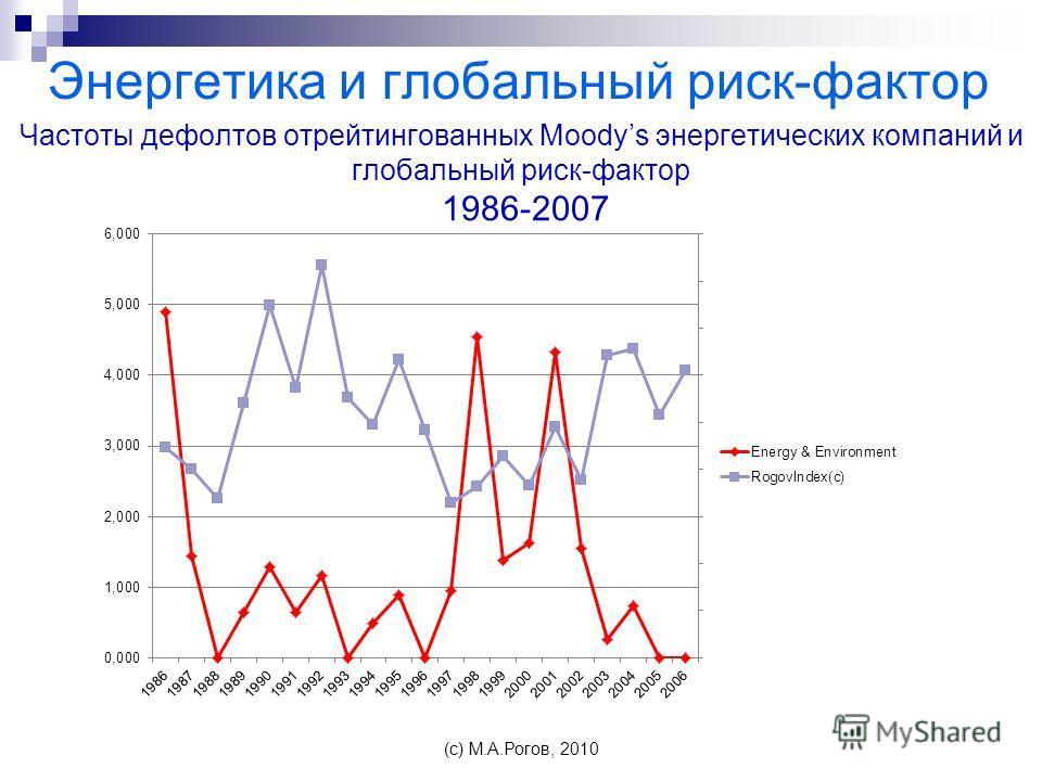 Частоты дефолтов отрейтингованных Moodys энергетических компаний и глобальный риск-фактор 1986-2007 Энергетика и глобальный риск-фактор (c) М.А.Рогов, 2010