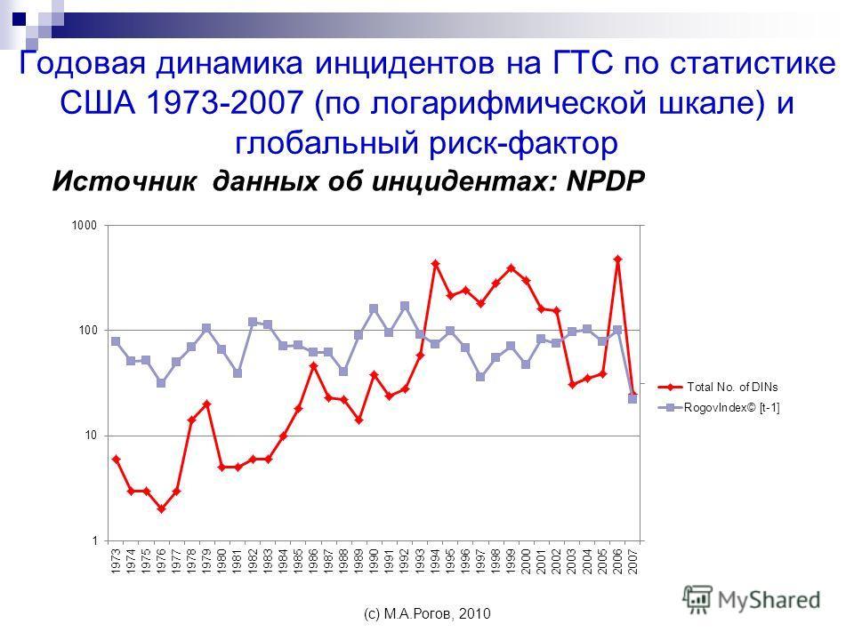 Годовая динамика инцидентов на ГТС по статистике США 1973-2007 (по логарифмической шкале) и глобальный риск-фактор Источник данных об инцидентах: NPDP (c) М.А.Рогов, 2010
