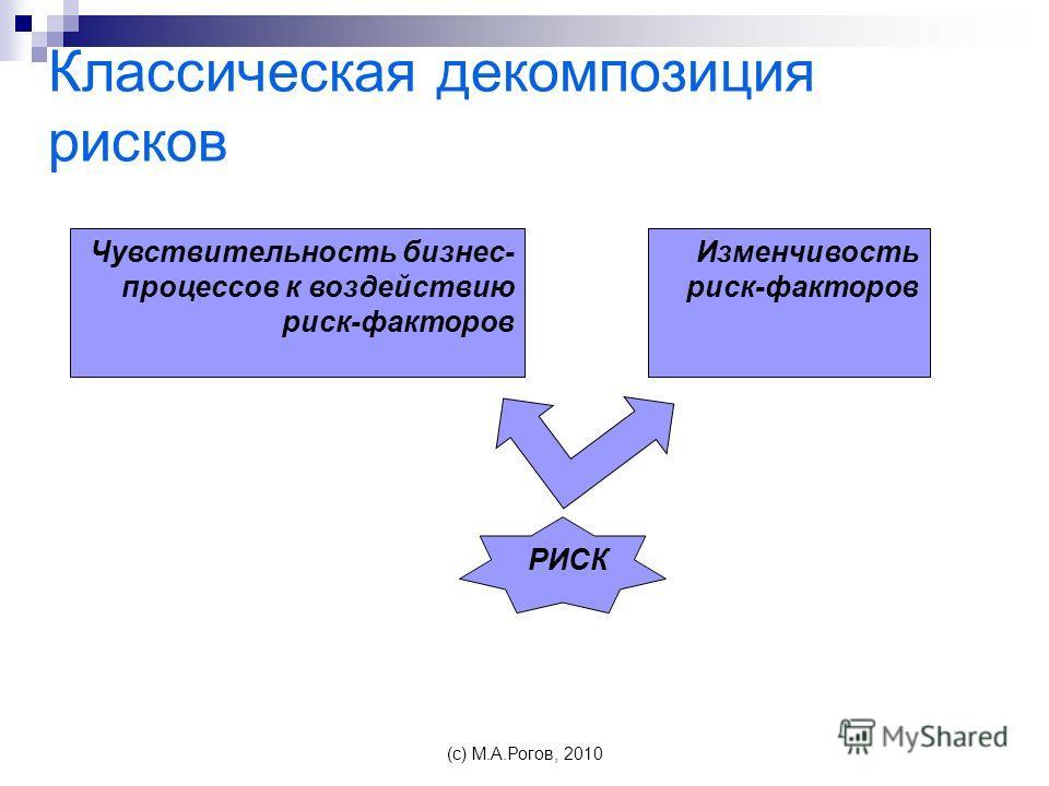 Классическая декомпозиция рисков Чувствительность бизнес- процессов к воздействию риск-факторов Изменчивость риск-факторов РИСК (c) М.А.Рогов, 2010