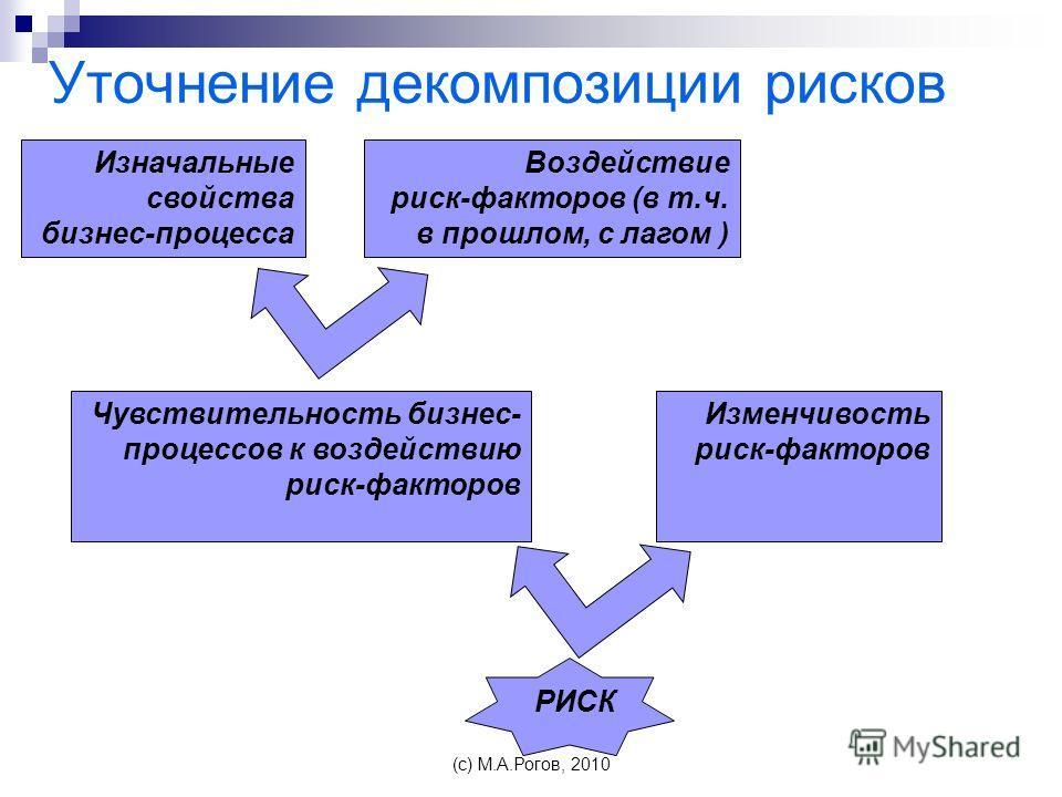 Уточнение декомпозиции рисков Изначальные свойства бизнес-процесса Воздействие риск-факторов (в т.ч. в прошлом, с лагом ) Чувствительность бизнес- процессов к воздействию риск-факторов Изменчивость риск-факторов РИСК (c) М.А.Рогов, 2010