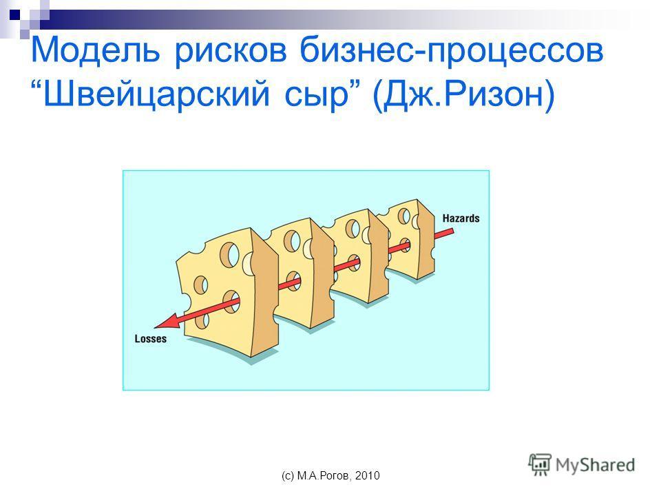 Модель рисков бизнес-процессовШвейцарский сыр (Дж.Ризон) (c) М.А.Рогов, 2010