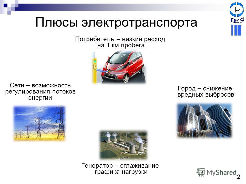 Плюсы электротранспорта Потребитель – низкий расход на 1 км пробега Город – снижение вредных выбросов Генератор – сглаживание графика нагрузки Сети – возможность регулирования потоков энергии 2