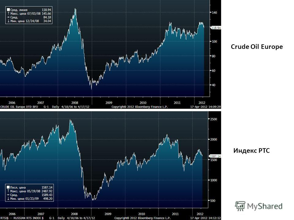 Crude Oil Europe Индекс РТС