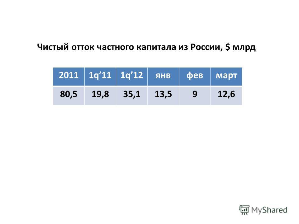 20111q111q12янвфевмарт 80,519,835,113,5912,6 Чистый отток частного капитала из России, $ млрд
