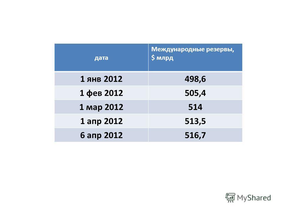 дата Международные резервы, $ млрд 1 янв 2012498,6 1 фев 2012505,4 1 мар 2012514 1 апр 2012513,5 6 апр 2012516,7