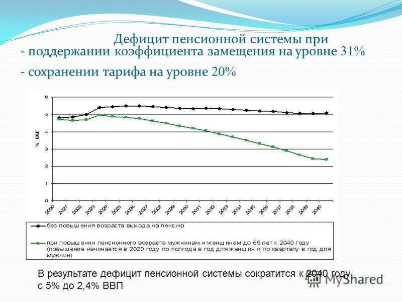 Дефицит пенсионной системы при - поддержании коэффициента замещения на уровне 31% - сохранении тарифа на уровне 20% В результате дефицит пенсионной системы сократится к 2040 году с 5% до 2,4% ВВП