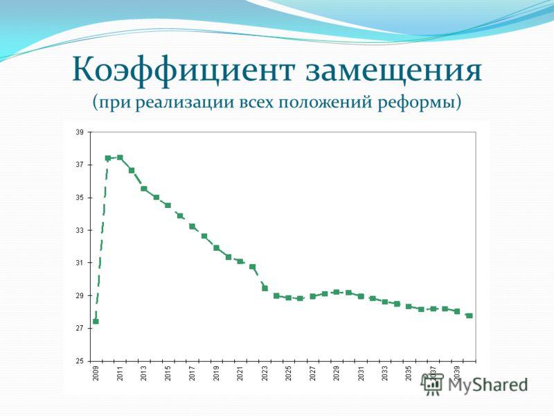 Коэффициент замещения (при реализации всех положений реформы)