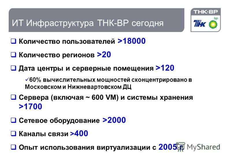 0 От собственного ЦОД в Cloud Шумилин Алексей 0