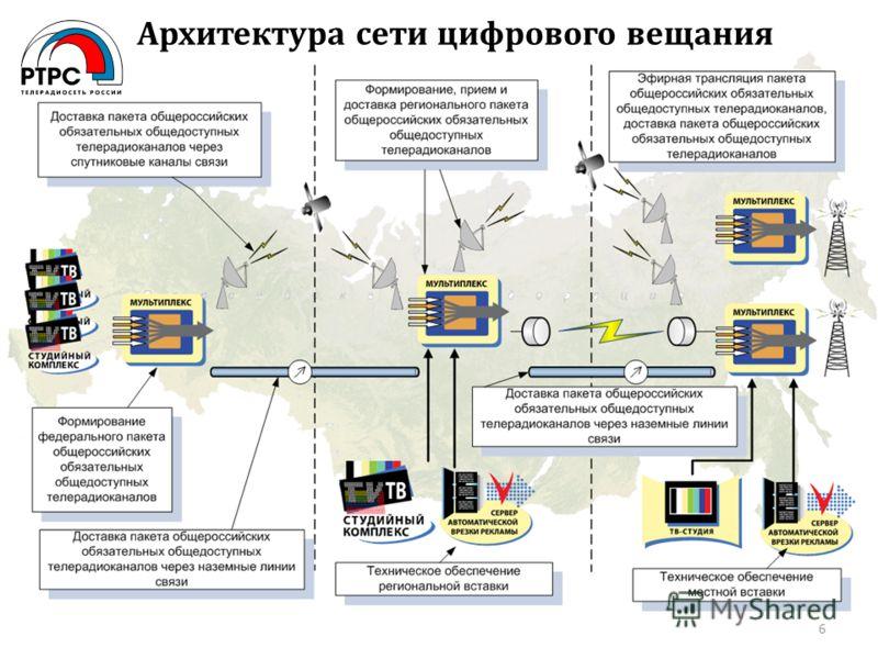 Архитектура сети цифрового вещания 6