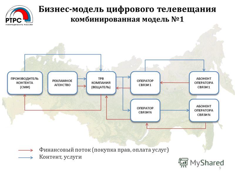 Бизнес-модель цифрового телевещания комбинированная модель 1 9 ПРОИЗВОДИТЕЛЬ КОНТЕНТА (СМИ) ПРОИЗВОДИТЕЛЬ КОНТЕНТА (СМИ) РЕКЛАМНОЕ АГЕНСТВО ТРВ КОМПАНИЯ (ВЕЩАТЕЛЬ) ОПЕРАТОР СВЯЗИ 1 ОПЕРАТОР СВЯЗИ N АБОНЕНТ ОПЕРАТОРА СВЯЗИ 1 АБОНЕНТ ОПЕРАТОРА СВЯЗИ N
