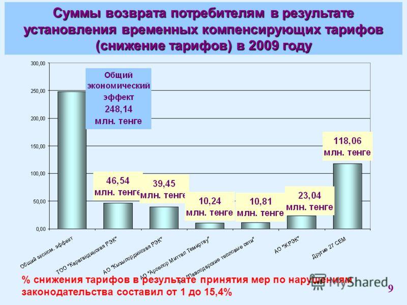 Суммы возврата потребителям в результате установления временных компенсирующих тарифов (снижение тарифов) в 2009 году % снижения тарифов в результате принятия мер по нарушениям законодательства составил от 1 до 15,4% 9