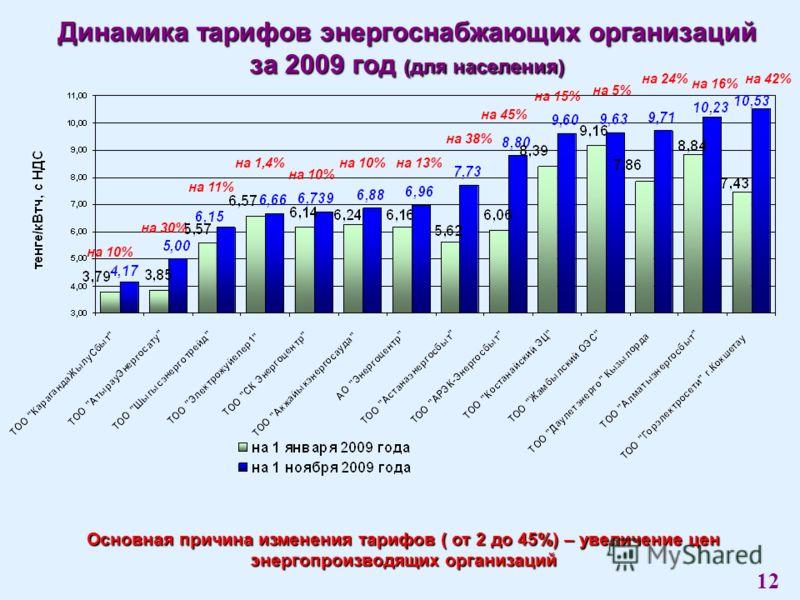 Динамика тарифов энергоснабжающих организаций за 2009 год (для населения) Основная причина изменения тарифов ( от 2 до 45%) – увеличение цен энергопроизводящих организаций 12 на 10% на 30% на 11% на 1,4% на 10% на 13% на 38% на 45% на 15% на 5% на 24