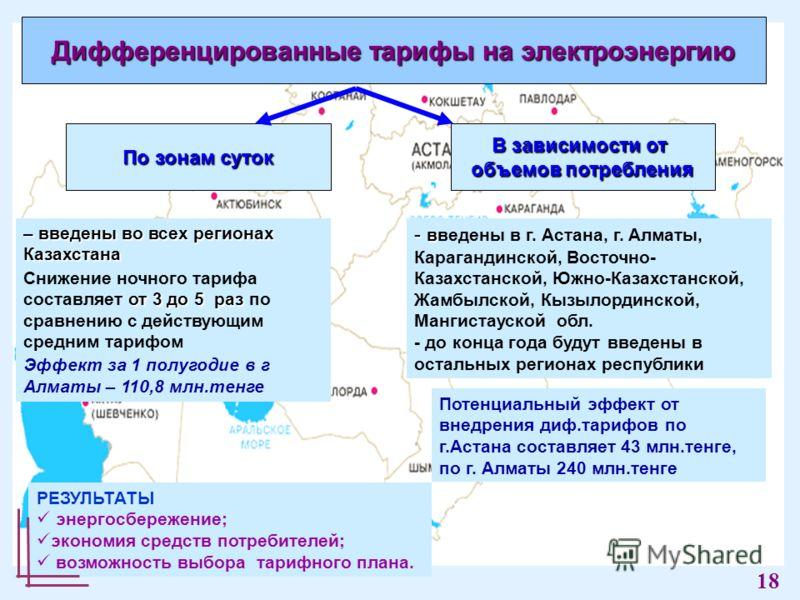 – введены во всех регионах Казахстана от 3 до 5 раз Снижение ночного тарифа составляет от 3 до 5 раз по сравнению с действующим средним тарифом Эффект за 1 полугодие в г Алматы – 110,8 млн.тенге РЕЗУЛЬТАТЫ энергосбережение; экономия средств потребите