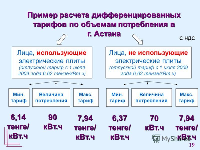 Макс. тариф Величина потребления Мин. тариф Лица, использующие электрические плиты (отпускной тариф с 1 июля 2009 года 6,62 тенге/кВт.ч) Пример расчета дифференцированных тарифов по объемам потребления в г. Астана Лица, не использующие электрические