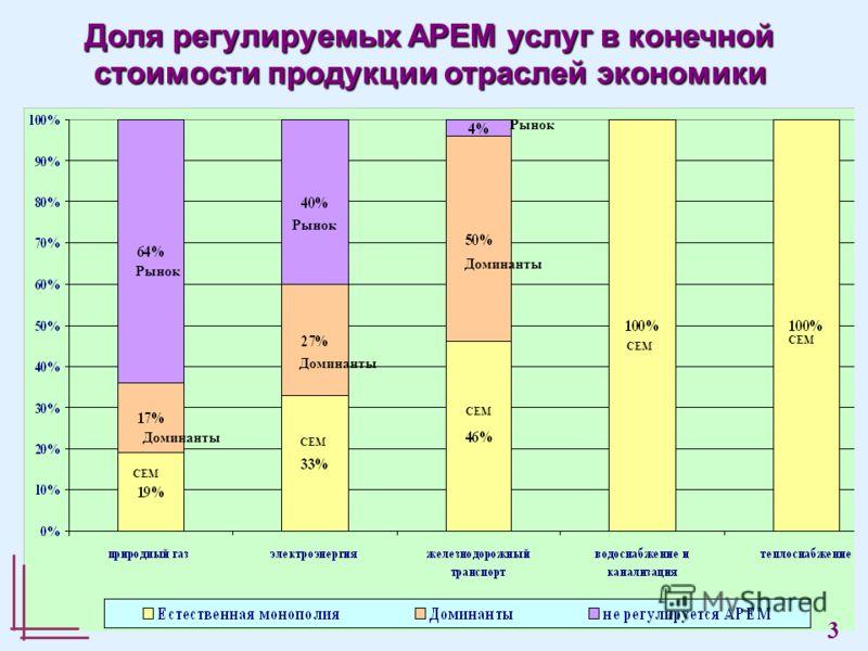 Рынок Доминанты СЕМ Доля регулируемых АРЕМ услуг в конечной стоимости продукции отраслей экономики Рынок 3