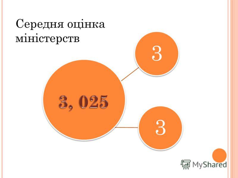 33 Середня оцінка міністерств